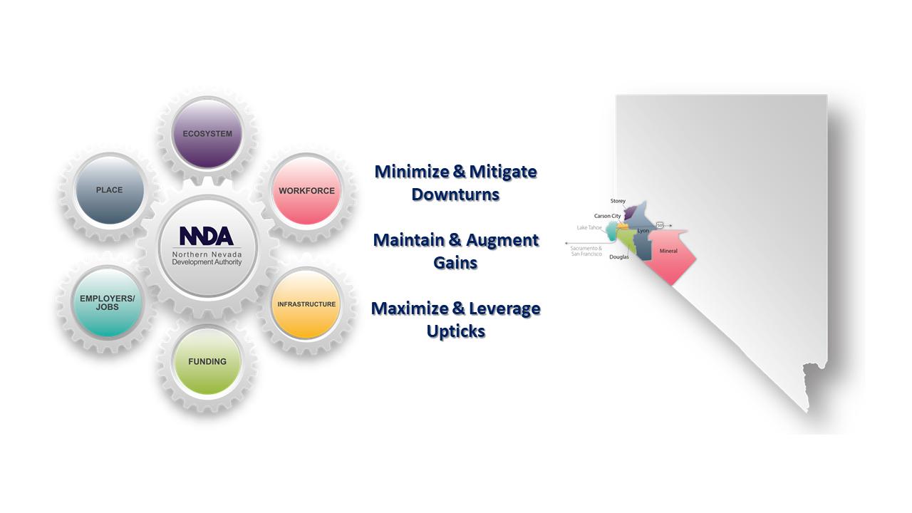 NNDA Strategic Focus - Core Components of NNDA's Economic Development Approach for Nevada's Sierra Region